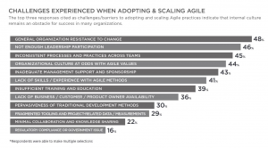 agile-adoption-challenges