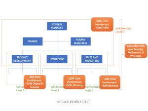 culturearchitect-self-directed-teams-impact