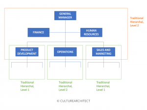culturearchitect-traditional-hierachal-teams